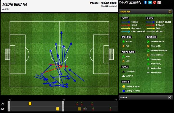 benatia 1st half-1.jpg